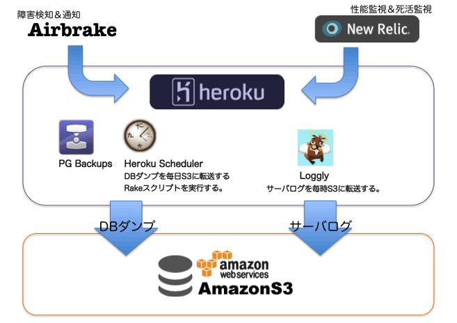 heroku_operation