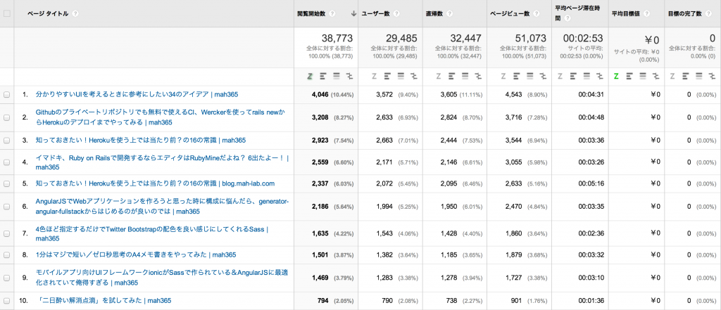 AK__Content_Efficiency_Analysis_Report_-_Google_Analytics
