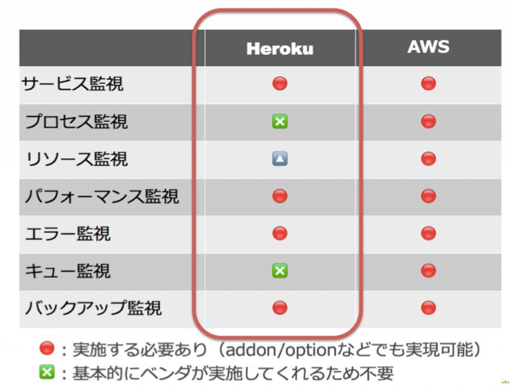 sgstudy9_heroku運用_pptx