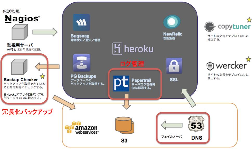 sgstudy9_heroku運用_pptx 3