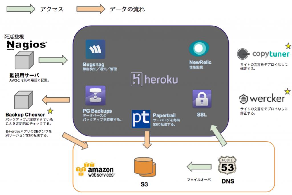 sgstudy9_heroku運用_pptx 2